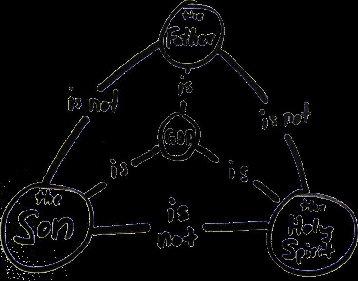 trinity-diagram.home-online